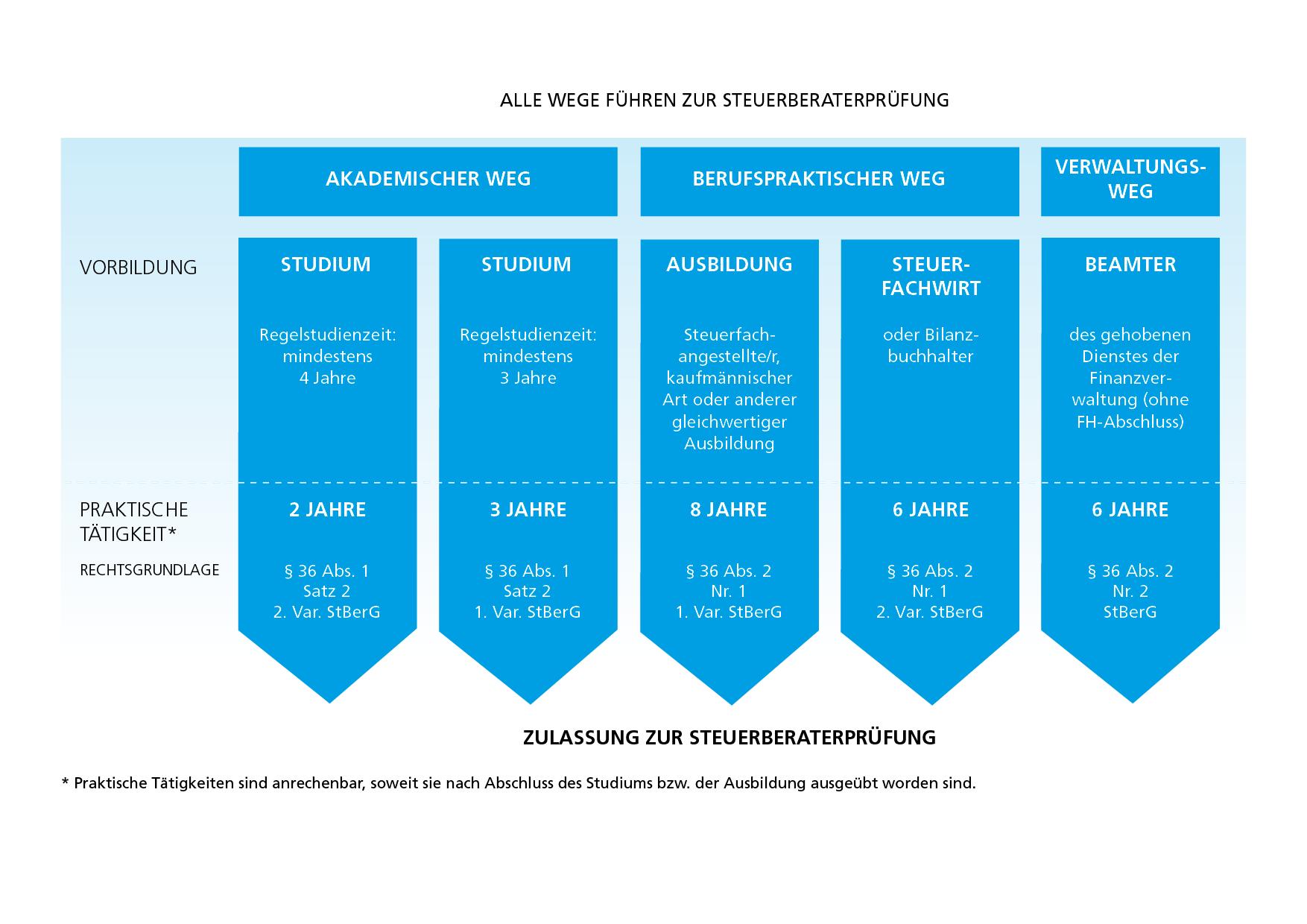 Grafik: Alle Wege führen zur Steuerberaterprüfung